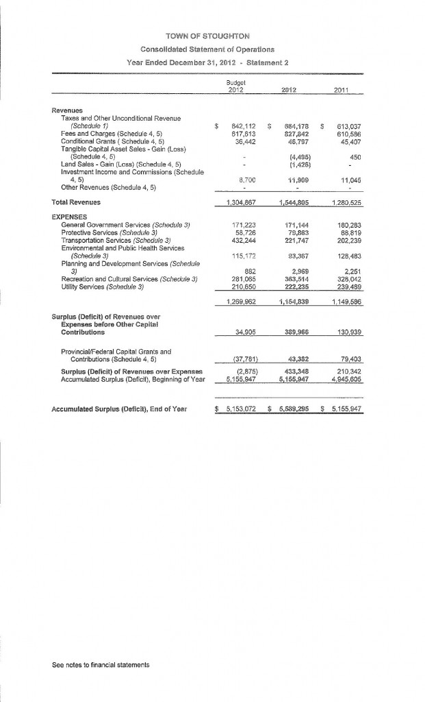 12 Financials SFP
